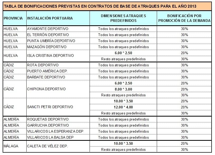 BONIFICACIONES PREVISTAS EN CONTRATOS DE BASE DE ATRAQUES